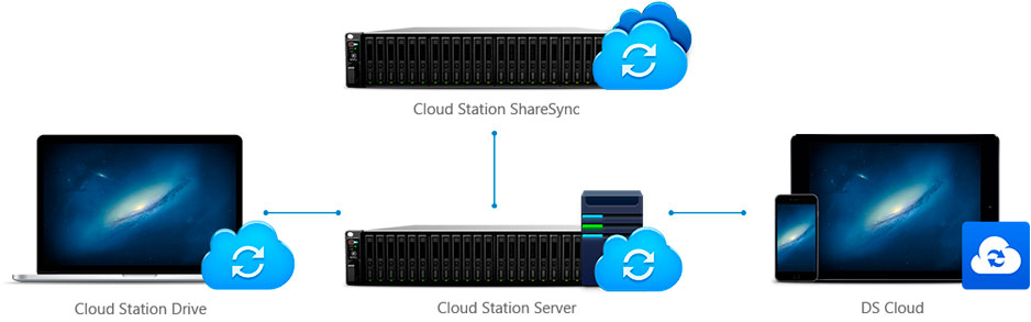 Data Cloud Solutions for Business Productivity Increase FS3017 Synology