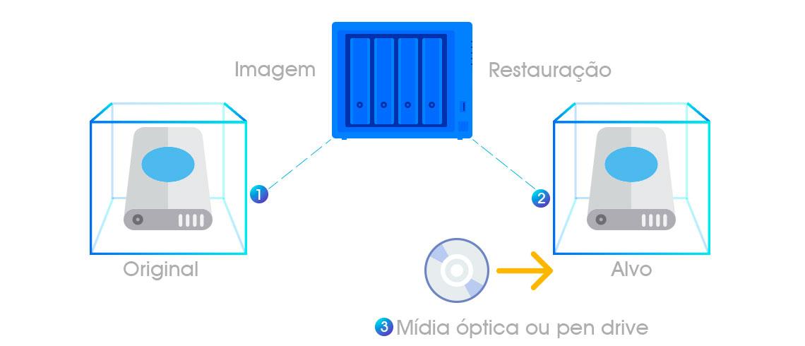 Como funciona o backup Bare Metal, representação gráfica de um servidor conectado a um dispositivo de armazenamento para criar a imagem e assim poder fazer o backup para o outro servidor e inserir a mídia óptica para instalação