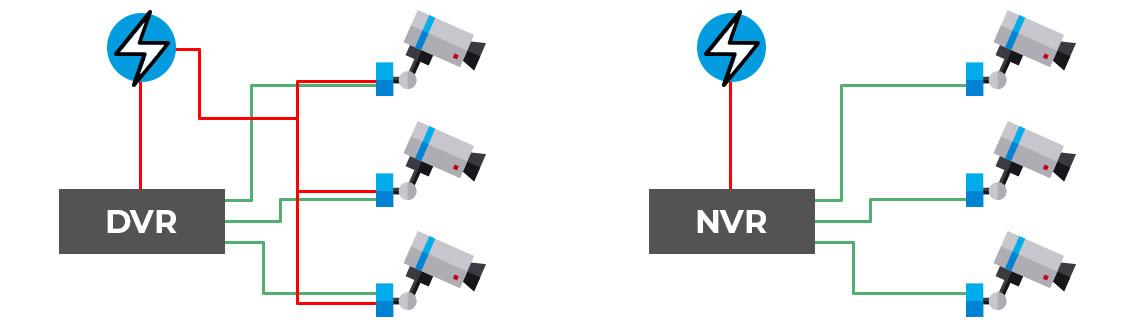 Como funciona um DVR e um NVR