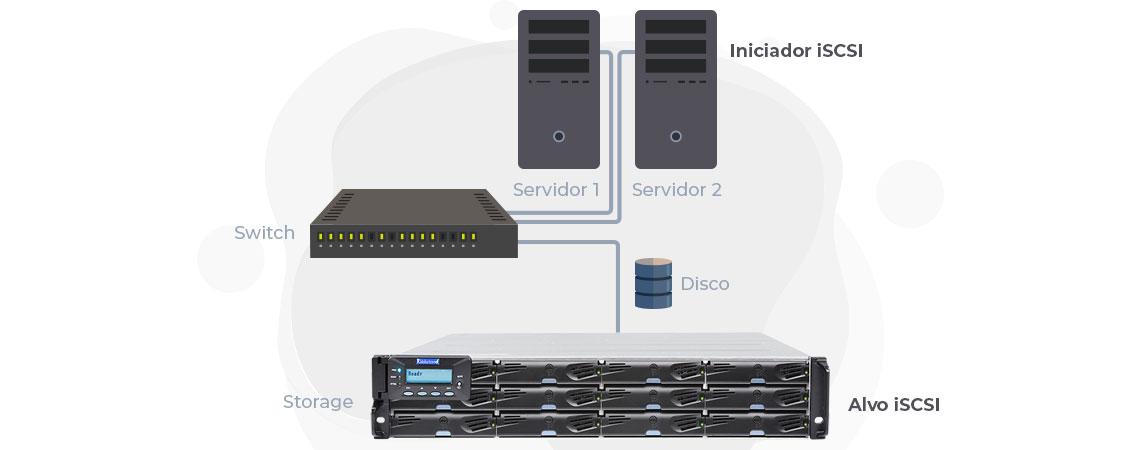 Storage Infortrend com iniciador iSCSI transportando dados em blocos até o servidor como alvo iSCSI via rede TCP/IP