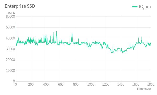 Gráfico de desempenho - enterprise SSD