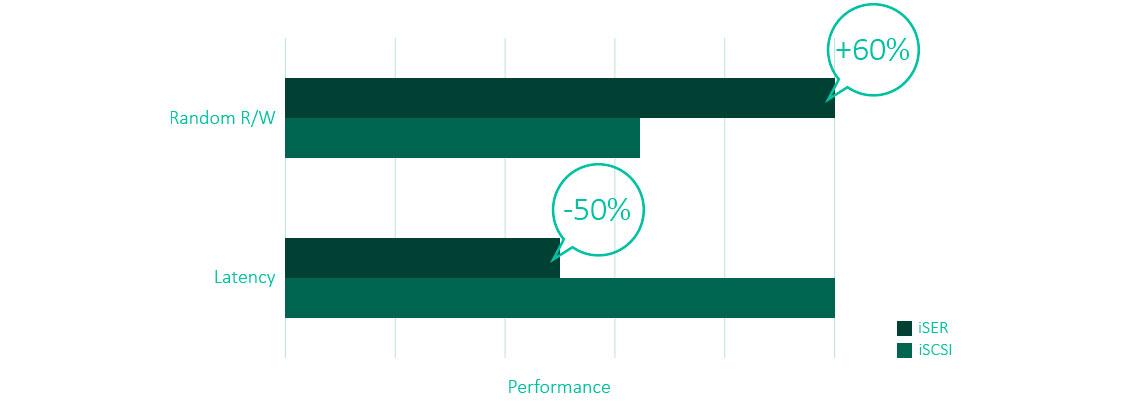 Gráfico de performance com 60% de aumento e latência 50% reduzida