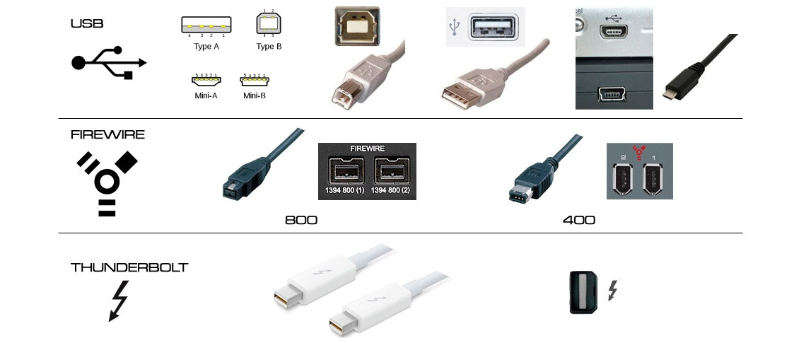 Conexão USB, Firewire e Thunderbolt