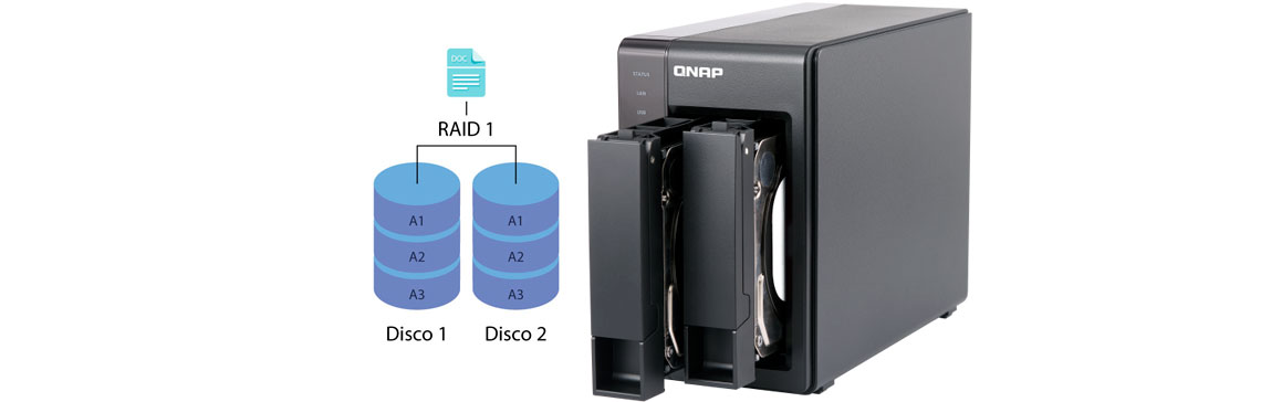 Qnap TS-251+ com as duas baias de instalação de hds abertas e um gráfico explicativo de RAID 1