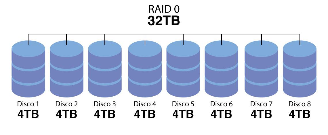 RAID 0 - Capacidade