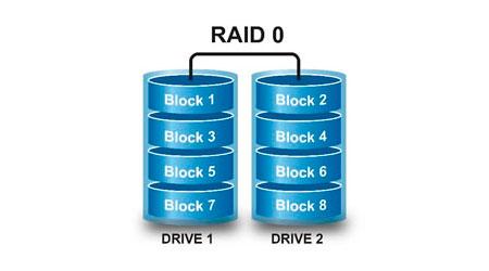 RAID 0, Discos rígidos agrupados e funcionando simultaneamente