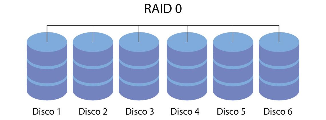 RAID 0, hard disks trabalhando em conjunto