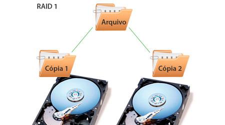RAID 1, Arranjo de disco através de espelhamento de HDs