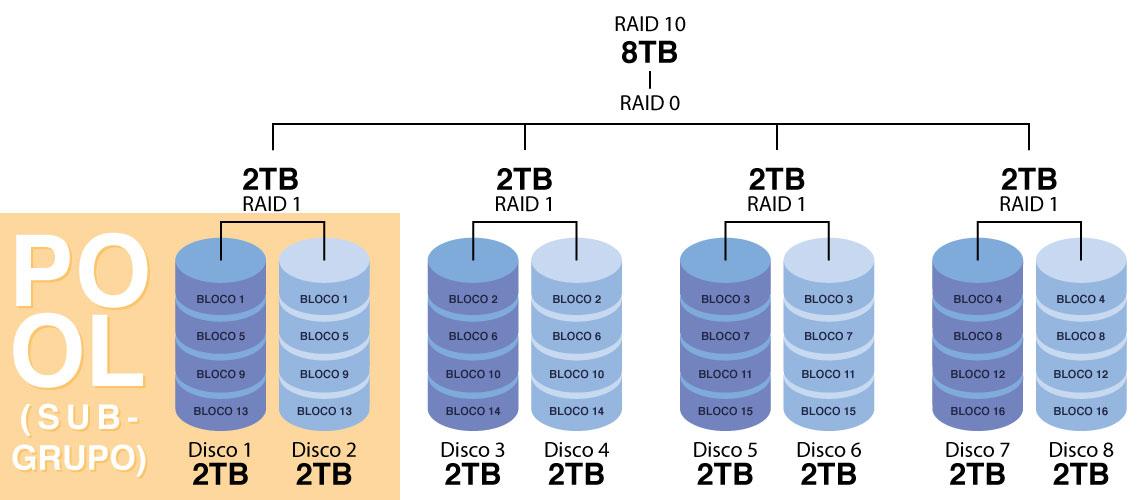 RAID 10 Como funciona?