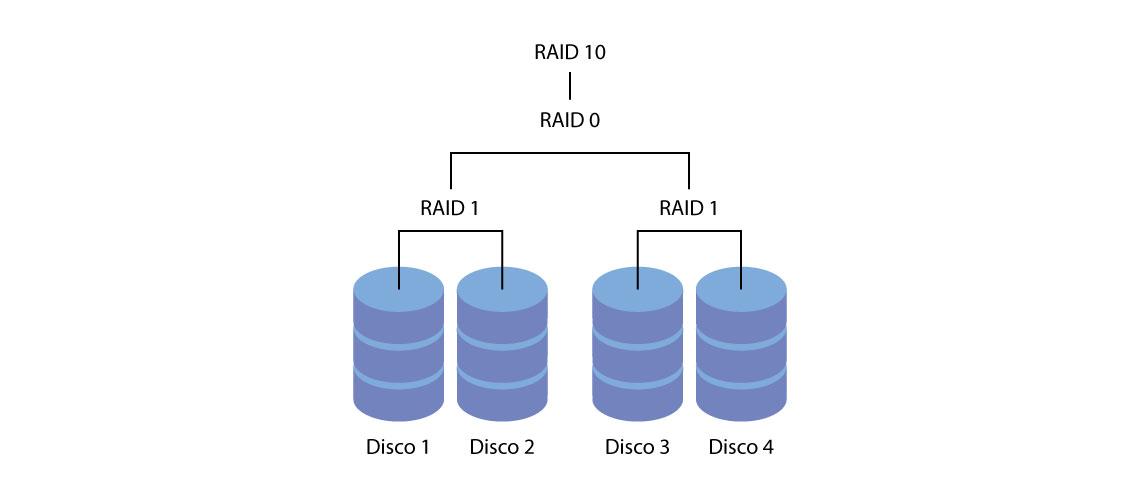 RAID 10 ou RAID 1+0