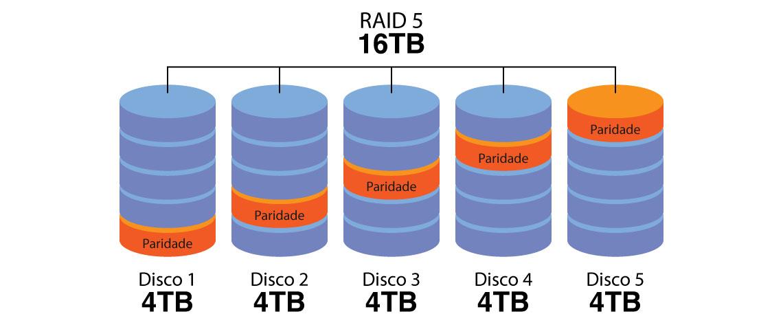 Como calcular a capacidade em storages e servidores