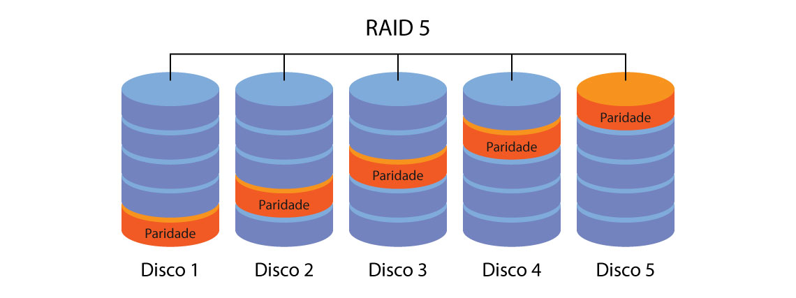Como funciona o RAID 5