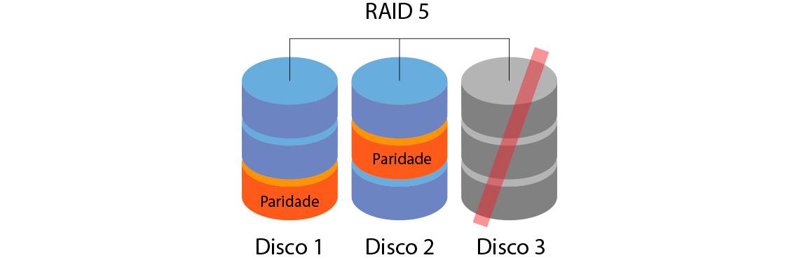 RAID 5 exige apenas três hard disks, demonstração gráfica de dois discos com paridade única e o terceiro com falha