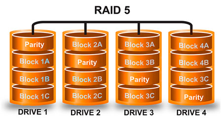 RAID 5: Arranjos de discos para storages e servidores