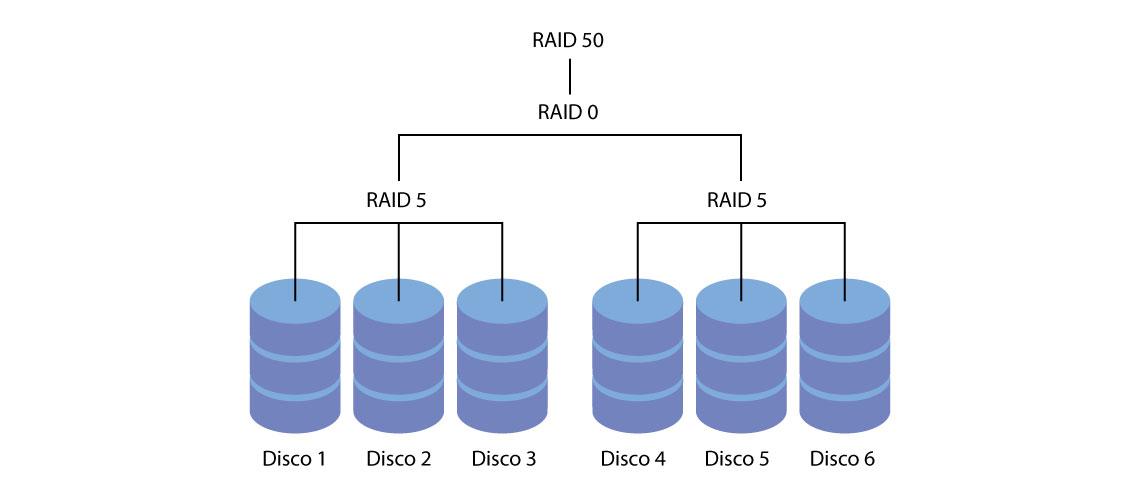Arranjos RAID 50 ou 5+0