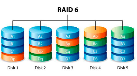 RAID 6: Uma evolução do RAID 5