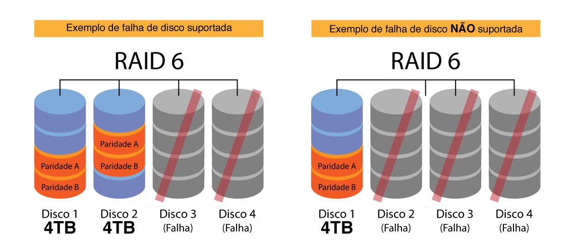 Como funciona o RAID 6?
