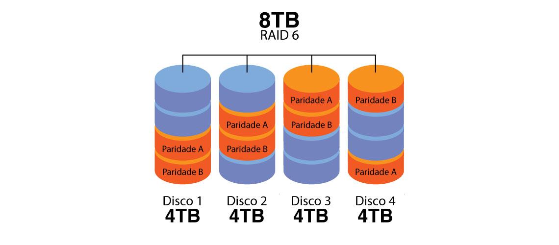 O que é o RAID 6?