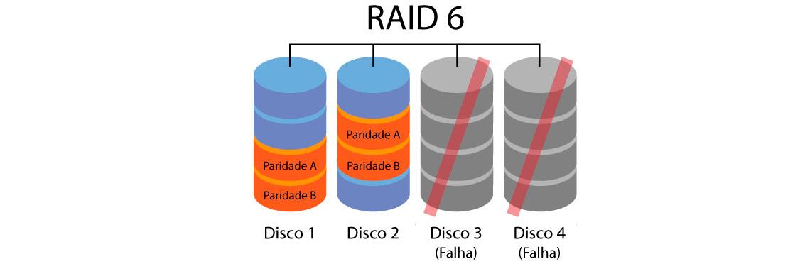 RAID 6 permite a falha de dois discos
