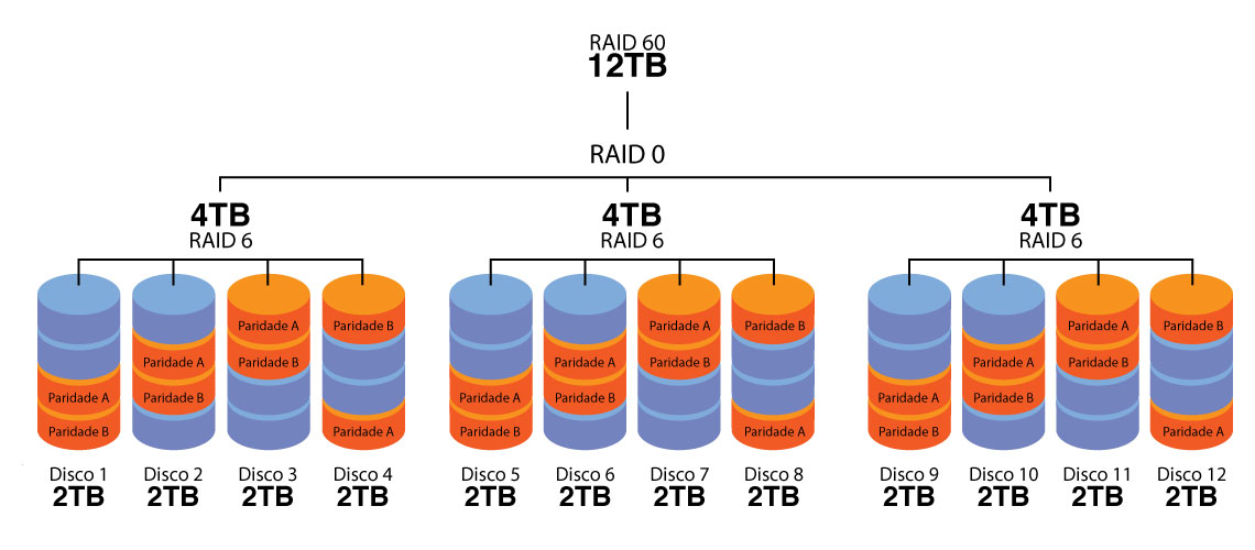 RAID 60 - Cálculo de paridade