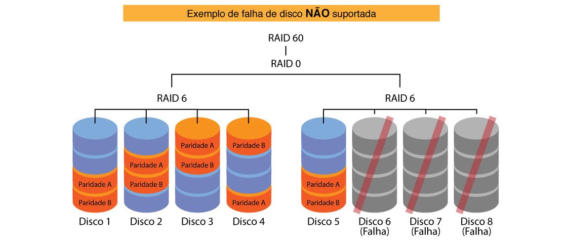 RAID 60 - Falha de disco não suportada