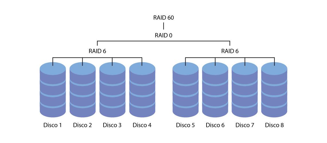 RAID 60