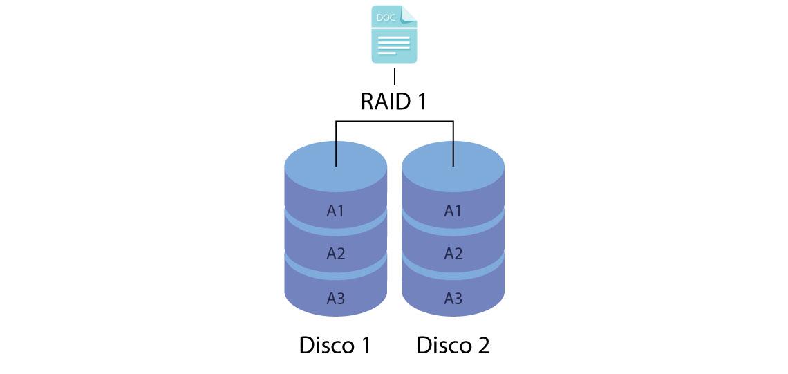 RAID Mirroring ou RAID 1