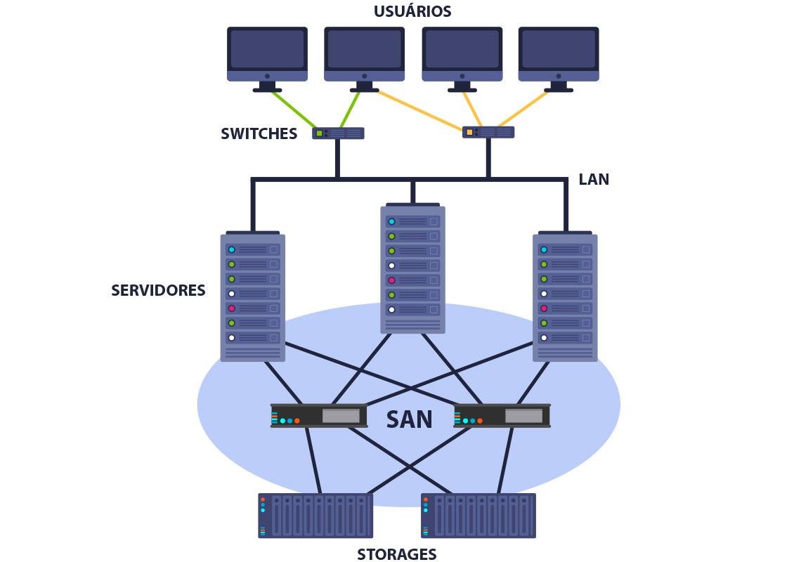 Demonstrativo do esquema completo de SAN - composta de por três componentes: cabeamento específico, controladoras (HBAs) e switches para conexão de storages e servidores