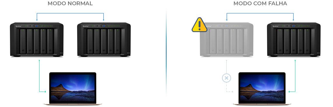 Synology Failover - dois storages em funcionamento e quando ocorre uma falha o outro assume através do failover automático