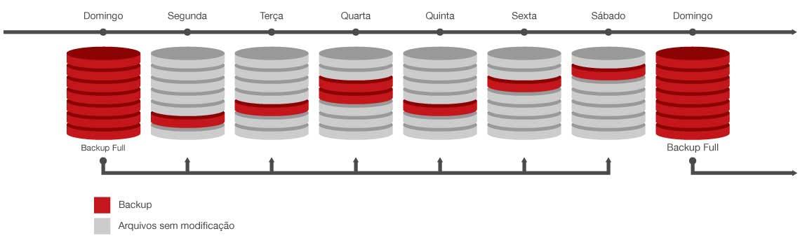 Tipos de backup incremental