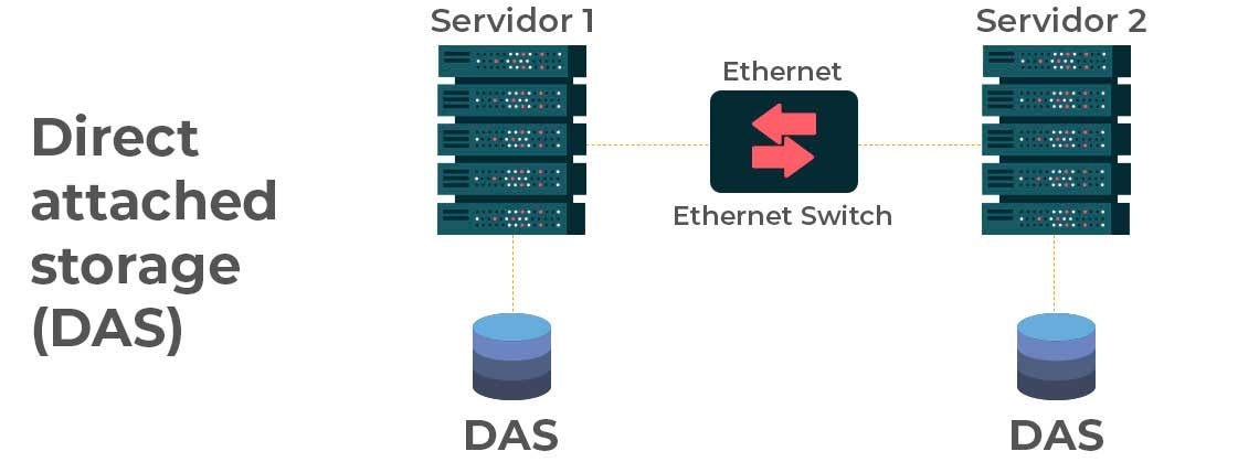 Como funciona um storage DAS