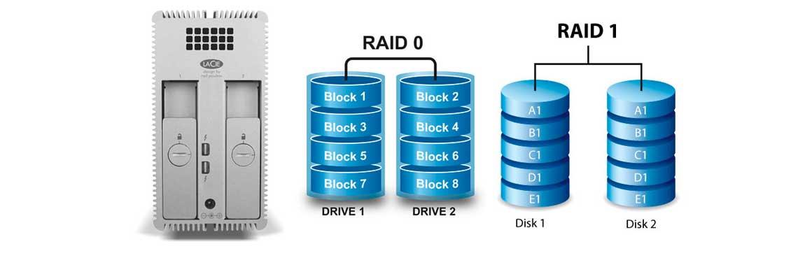HD externo LaCie com 2 HDs ao lado de modelo explicativo de RAID 0 e RAID 1