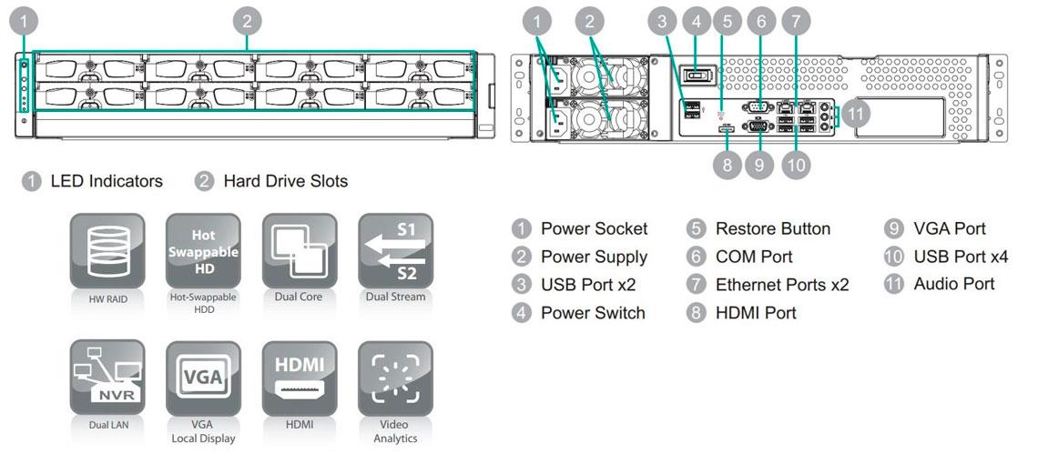 SMR8032U Surveon, NVR com suporte para até 32 canais de vídeo