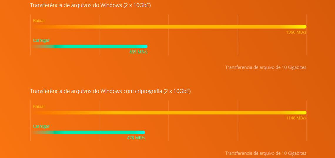 Alta performance com duas portas SFP+ 10GbE e processador Quad Core