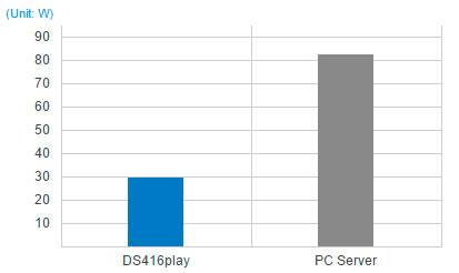 DS416play, eficiência energética total