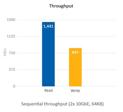 36TB com suporte para rede 10GbE