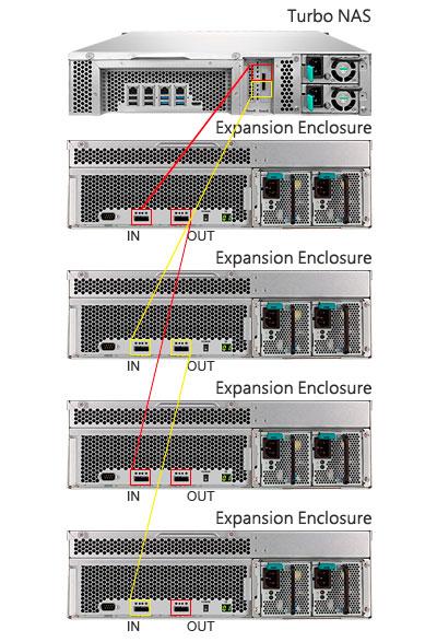 36TB é pouco? As expansões do TVS-1271U-RP garantem muito mais