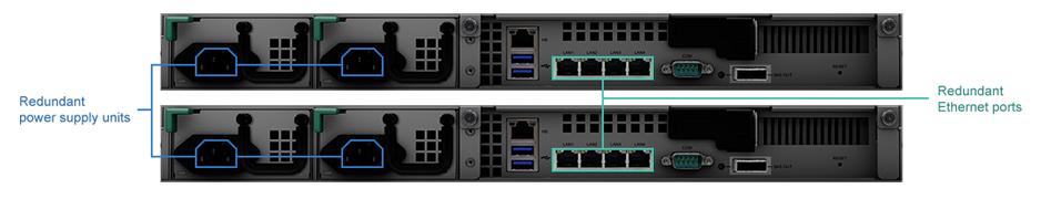 A redundância de hardware aumenta a disponibilidade do sistema