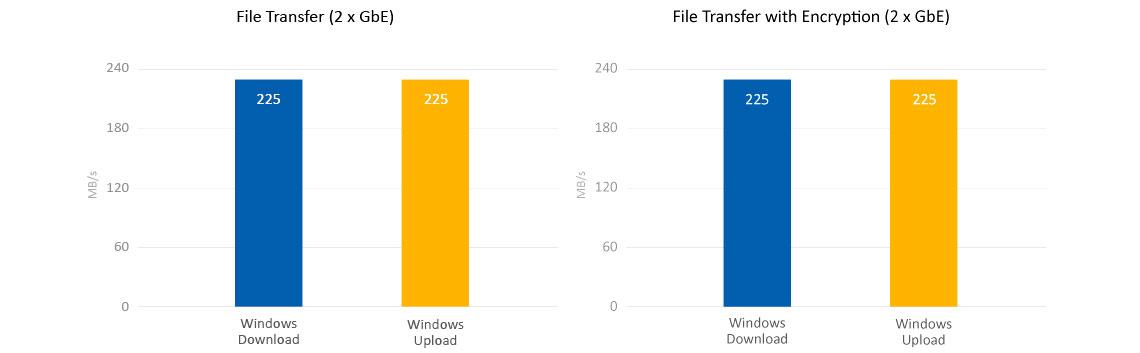Alta performance Quad Core e criptografia de dados