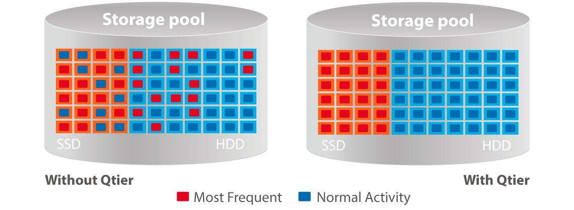 Armazenamento em cache SSD e auto tiering