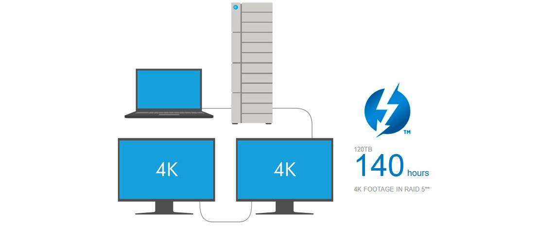 Storages e Monitores encadeados