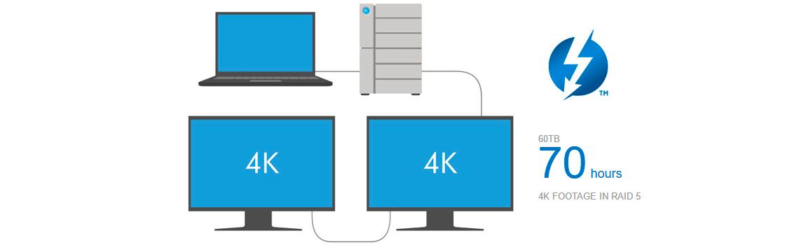 Até 2 monitores 4K interligados