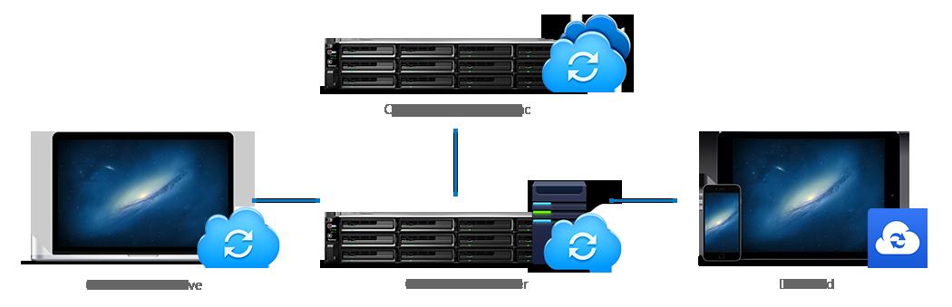 Servidor em nuvem privativo com o Synology Cloud Station