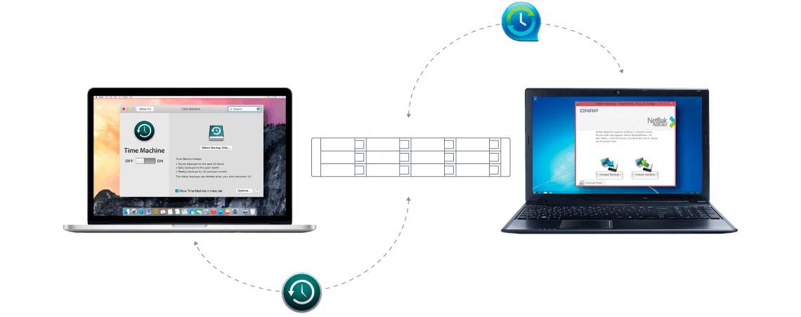 Backup de Windows e Mac