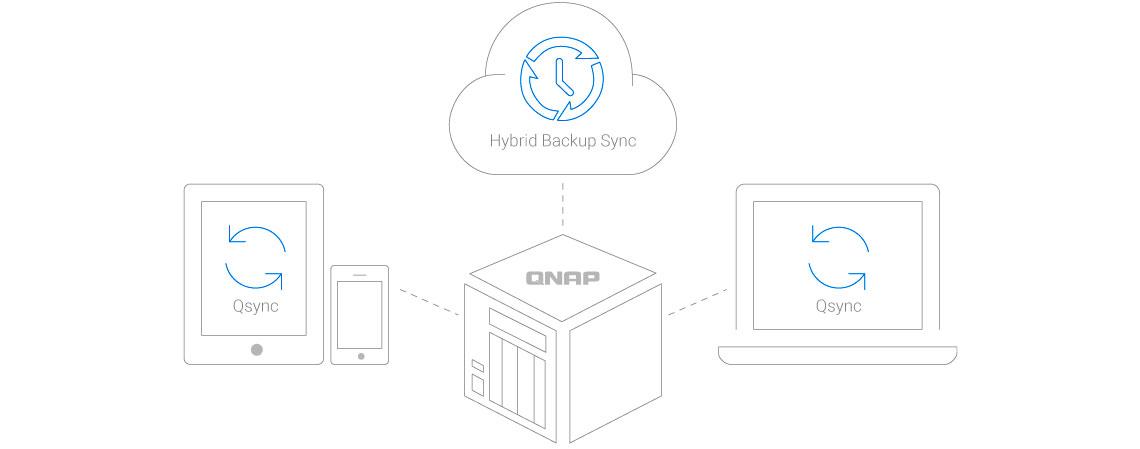 Backup e sincronização de arquivos