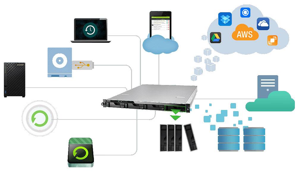 Solução de backup empresarial