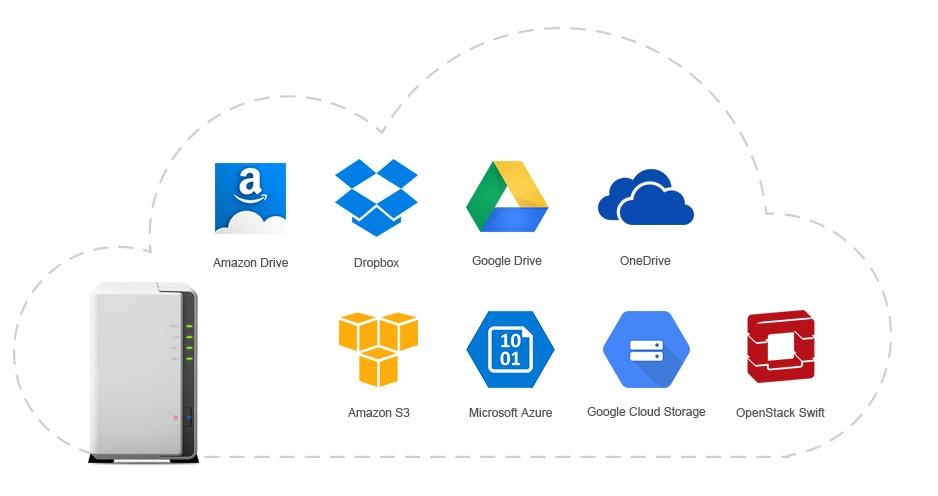 Cloud storage com soluções de nuvem privativa