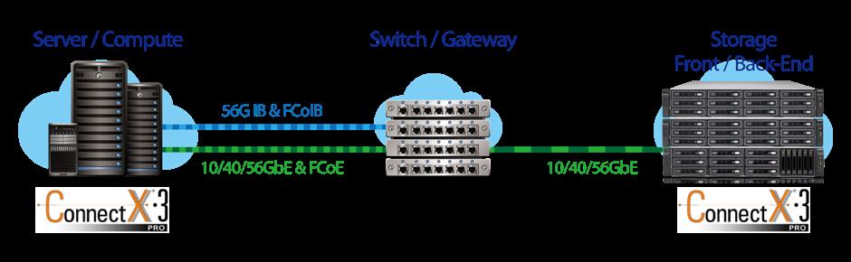Conectividade escalável com placa 40GbE