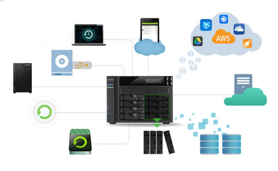 Sincronização com computadores, sistemas de discos e serviços de nuvem