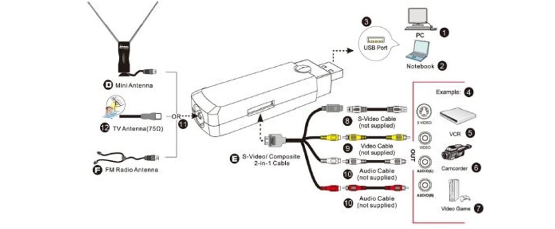 Conexões para diversas aplicações